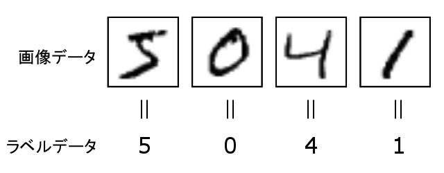 MNISTデータ